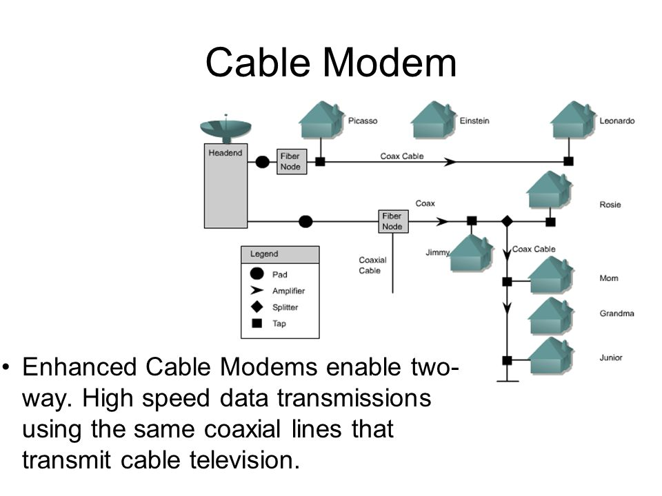 Cable Modem Enhanced Cable Modems enable two- way.