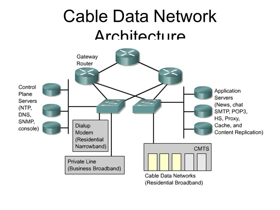 Cable Data Network Architecture