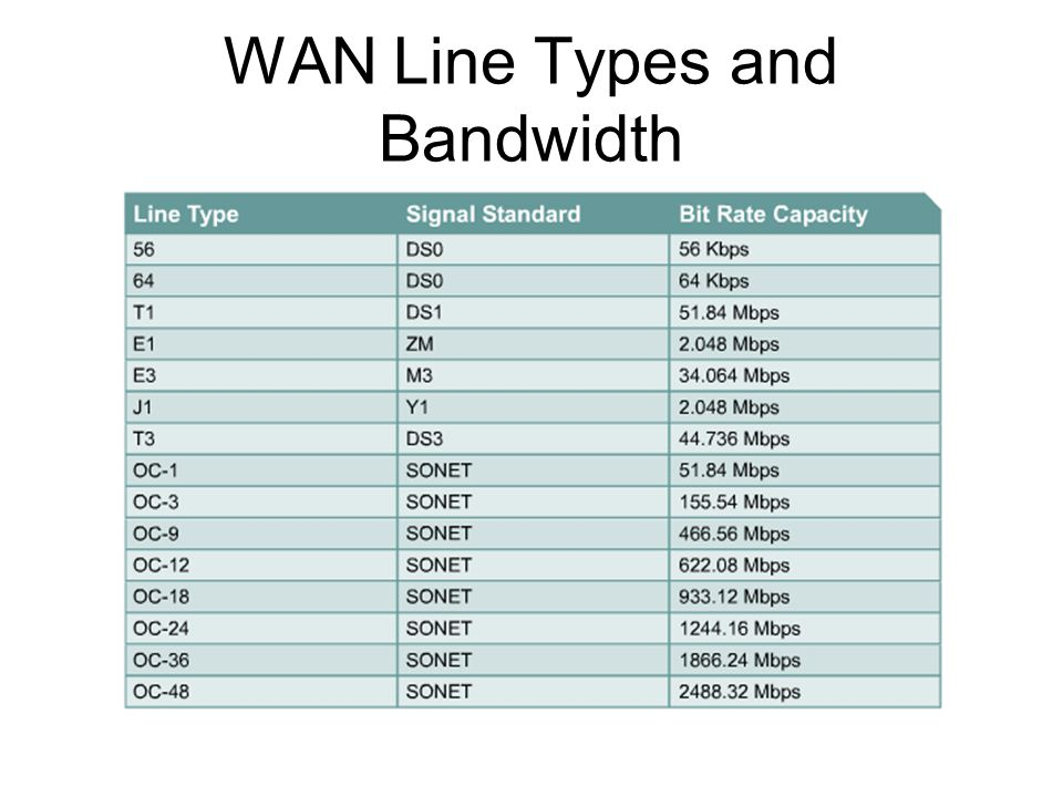 WAN Line Types and Bandwidth