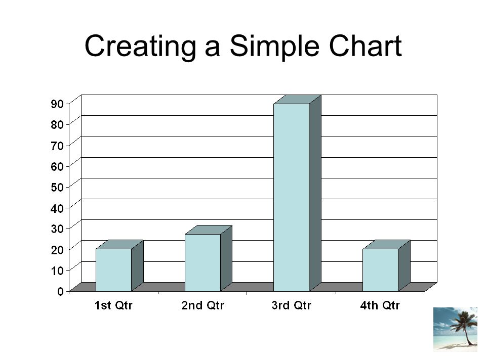 Creating a Simple Chart