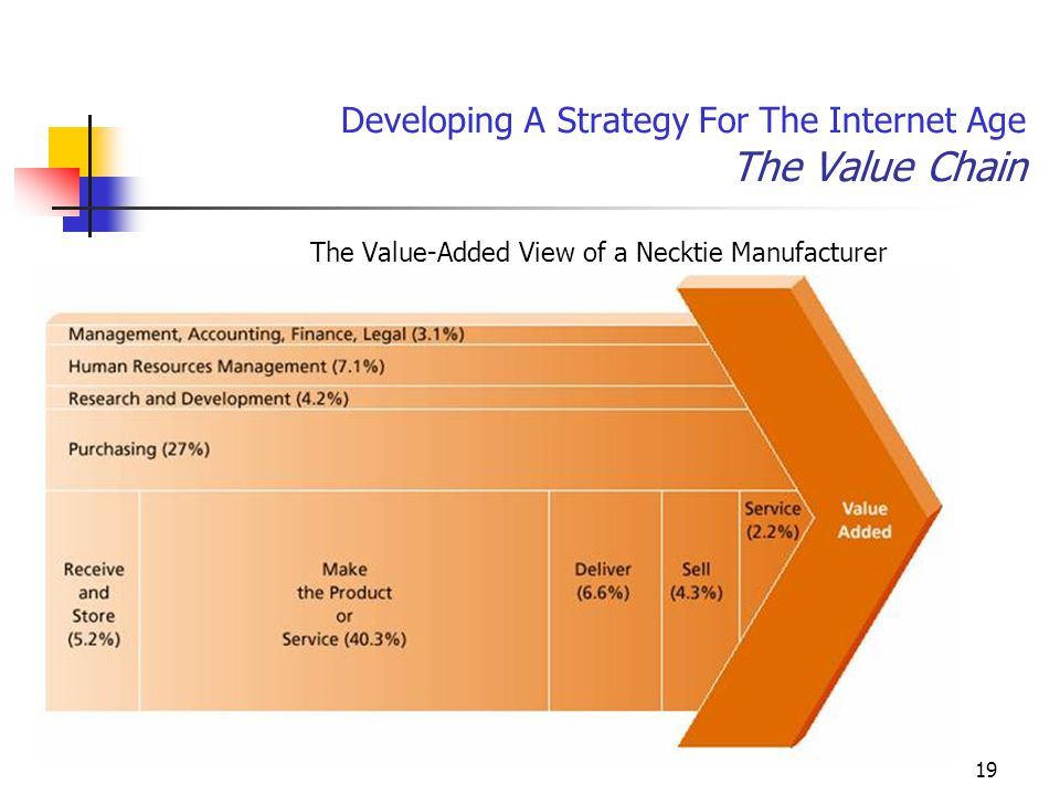 19 Developing A Strategy For The Internet Age The Value Chain The Value-Added View of a Necktie Manufacturer