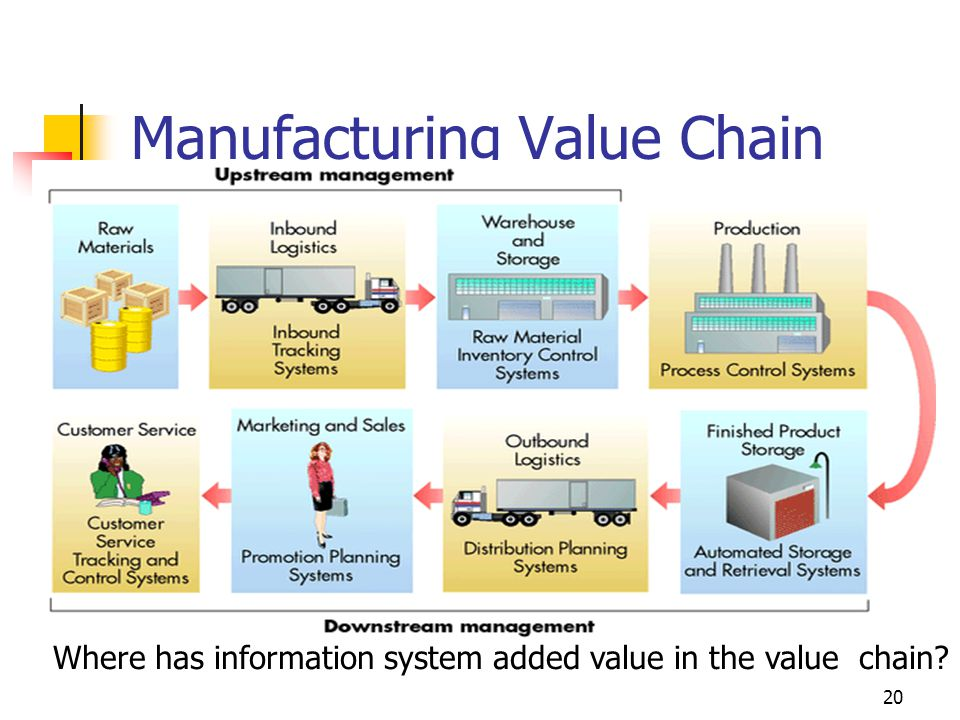 20 Manufacturing Value Chain Where has information system added value in the value chain
