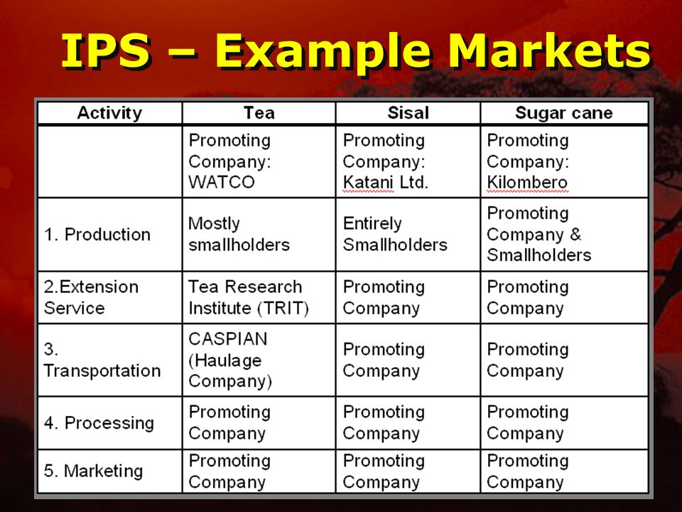 IPS – Example Markets