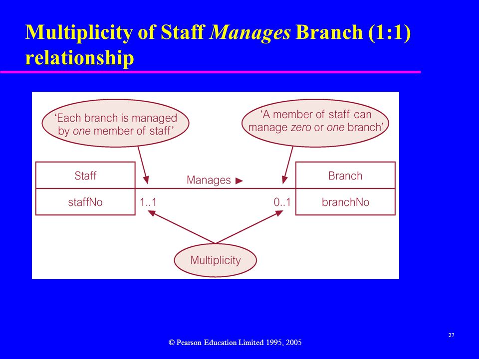 27 Multiplicity of Staff Manages Branch (1:1) relationship © Pearson Education Limited 1995, 2005