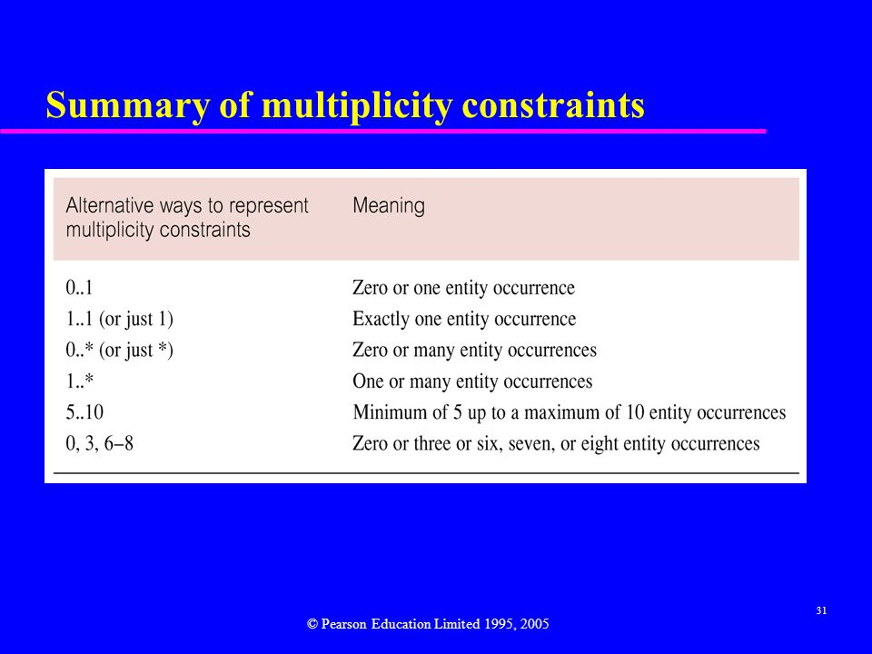 31 Summary of multiplicity constraints © Pearson Education Limited 1995, 2005