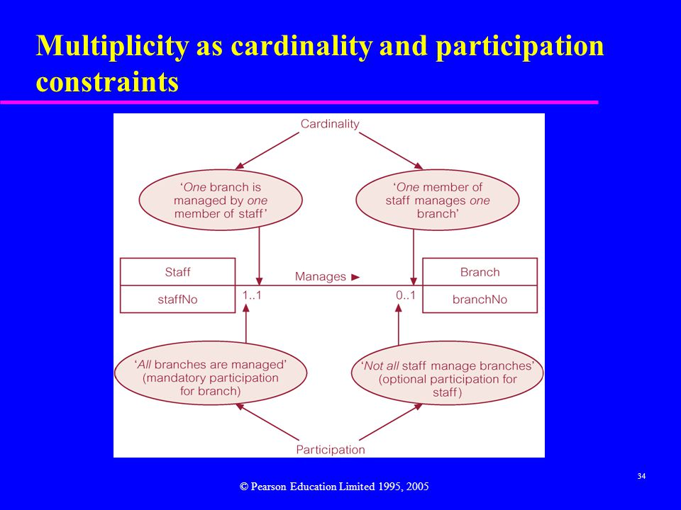 34 Multiplicity as cardinality and participation constraints © Pearson Education Limited 1995, 2005