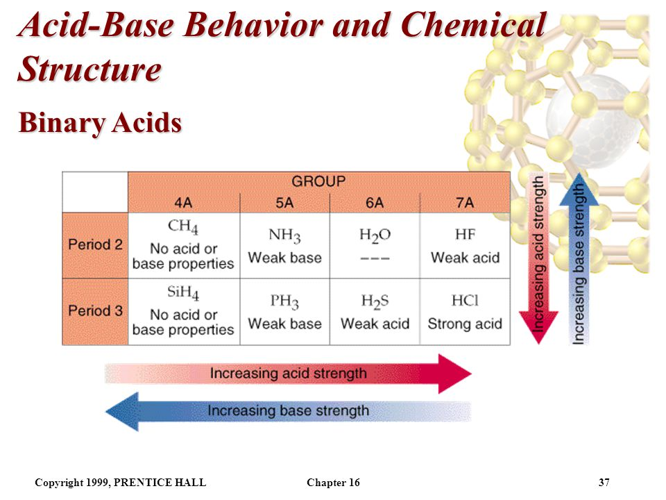 Copyright 1999, PRENTICE HALLChapter 1636 Acid-Base Behavior and Chemical Structure Binary Acids Acid strength increases across a period and down a group.