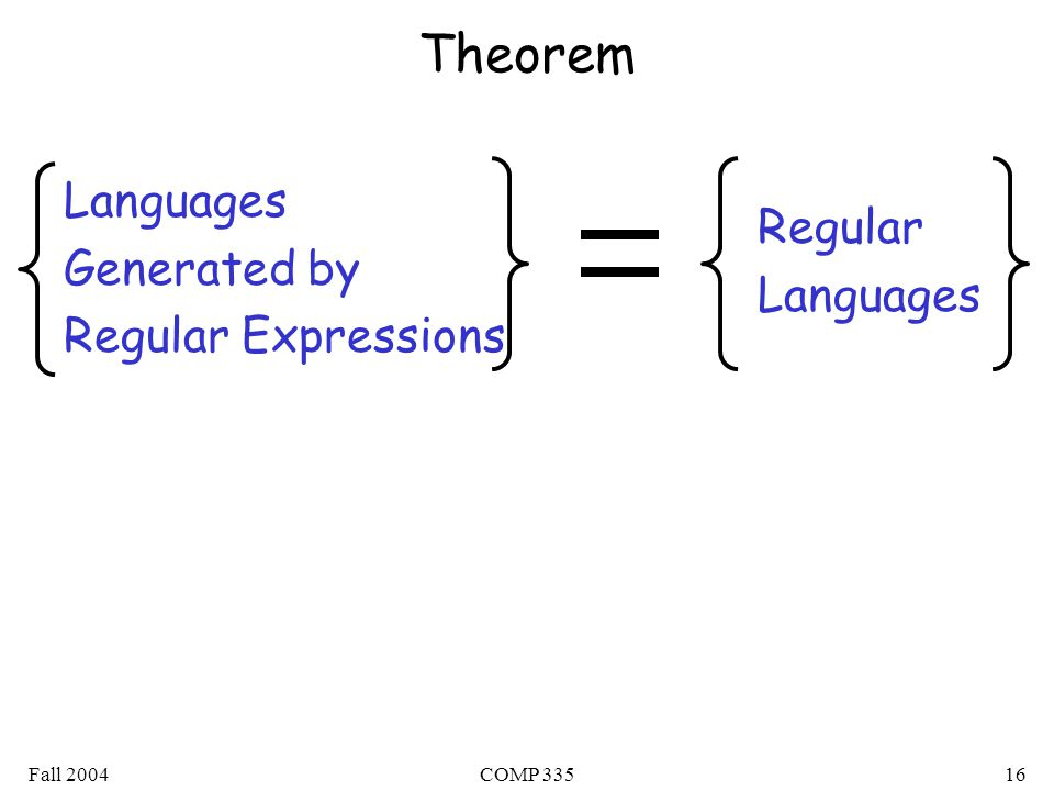 Fall 2004COMP Theorem Languages Generated by Regular Expressions Regular Languages