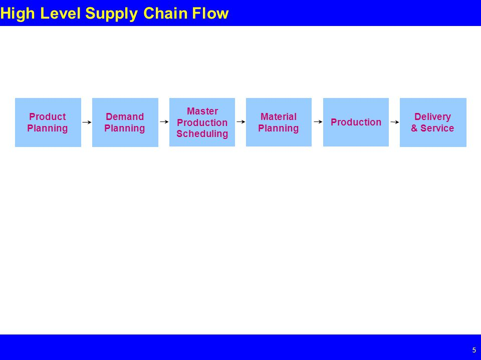 Page 5 5 High Level Supply Chain Flow Product Planning Demand Planning Material Planning Master Production Scheduling Production Delivery & Service