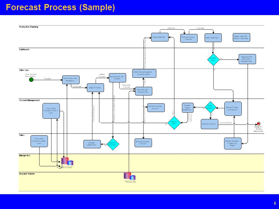 Page 6 6 Forecast Process (Sample)