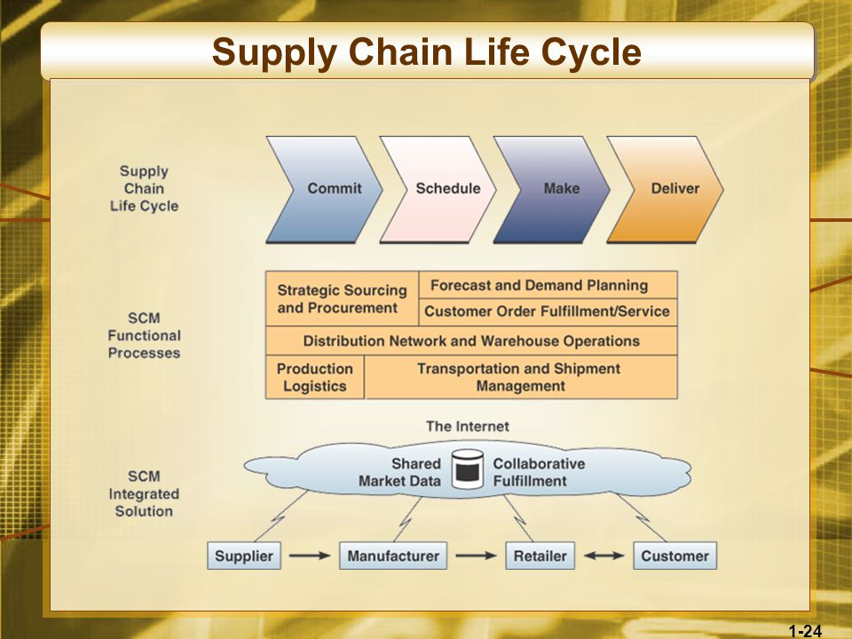 1-24 Supply Chain Life Cycle