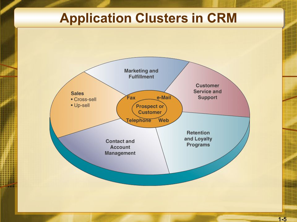 1-5 Application Clusters in CRM