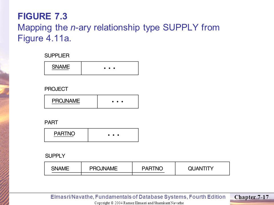 Copyright © 2004 Ramez Elmasri and Shamkant Navathe Elmasri/Navathe, Fundamentals of Database Systems, Fourth Edition Chapter 7-17 FIGURE 7.3 Mapping the n-ary relationship type SUPPLY from Figure 4.11a.