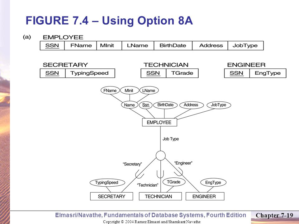 Copyright © 2004 Ramez Elmasri and Shamkant Navathe Elmasri/Navathe, Fundamentals of Database Systems, Fourth Edition Chapter 7-19 FIGURE 7.4 – Using Option 8A