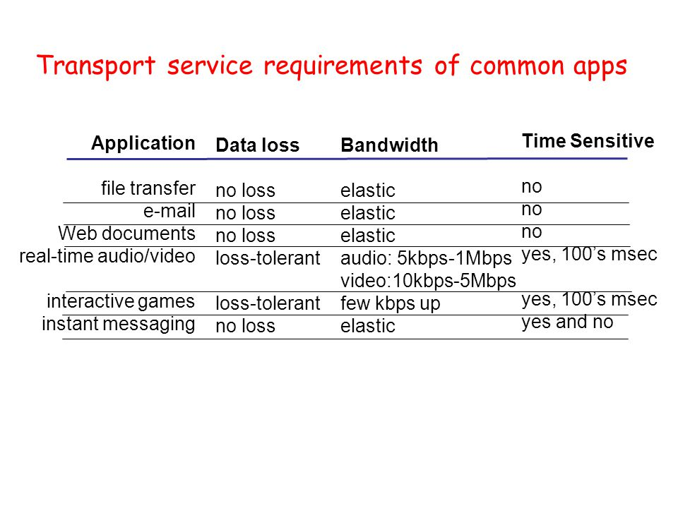 Transport service requirements of common apps Application file transfer  Web documents real-time audio/video interactive games instant messaging Data loss no loss loss-tolerant no loss Bandwidth elastic audio: 5kbps-1Mbps video:10kbps-5Mbps few kbps up elastic Time Sensitive no yes, 100's msec yes and no