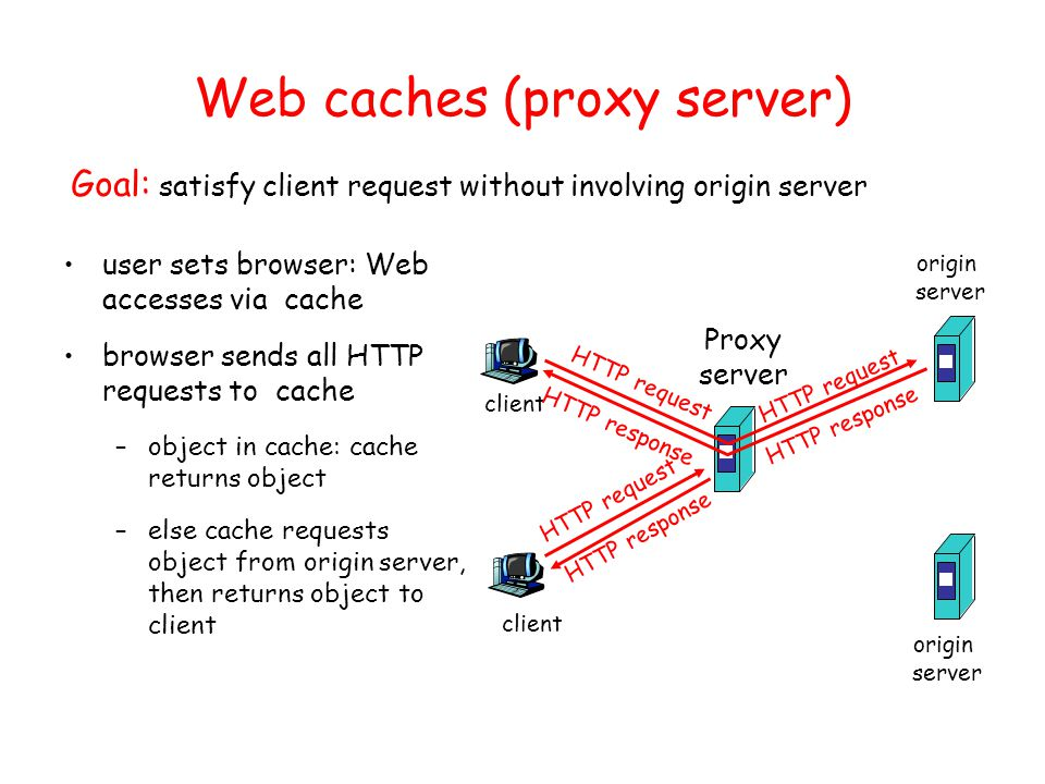 Web caches (proxy server) user sets browser: Web accesses via cache browser sends all HTTP requests to cache –object in cache: cache returns object –else cache requests object from origin server, then returns object to client Goal: satisfy client request without involving origin server client Proxy server client HTTP request HTTP response HTTP request HTTP response origin server origin server
