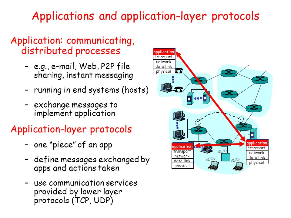 Applications and application-layer protocols Application: communicating, distributed processes –e.g.,  , Web, P2P file sharing, instant messaging –running in end systems (hosts) –exchange messages to implement application Application-layer protocols –one piece of an app –define messages exchanged by apps and actions taken –use communication services provided by lower layer protocols (TCP, UDP) application transport network data link physical application transport network data link physical application transport network data link physical