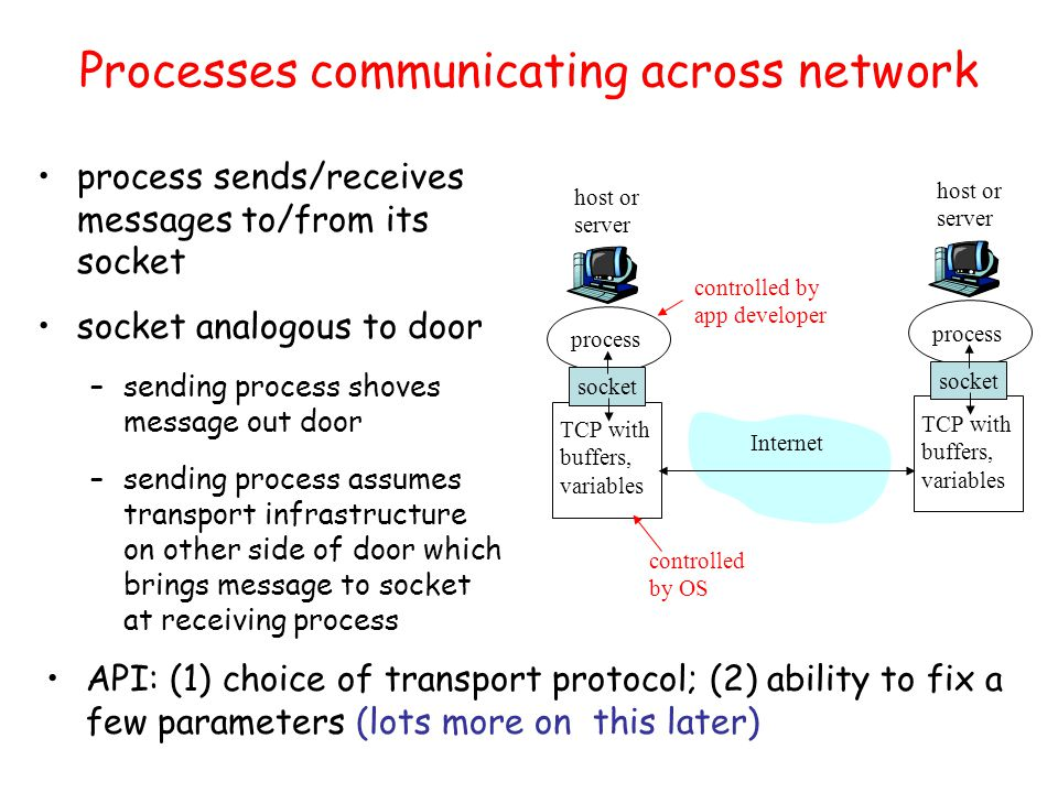 Processes communicating across network process sends/receives messages to/from its socket socket analogous to door –sending process shoves message out door –sending process assumes transport infrastructure on other side of door which brings message to socket at receiving process process TCP with buffers, variables socket host or server process TCP with buffers, variables socket host or server Internet controlled by OS controlled by app developer API: (1) choice of transport protocol; (2) ability to fix a few parameters (lots more on this later)