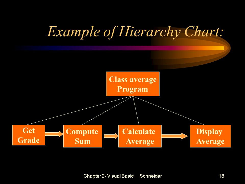 Chapter 2- Visual Basic Schneider18 Example of Hierarchy Chart: Class average Program Get Grade Calculate Average Compute Sum Display Average