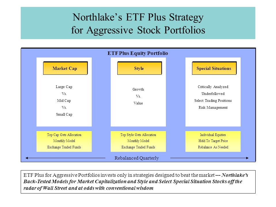Northlake's ETF Plus Strategy for Aggressive Stock Portfolios ETF Plus for Aggressive Portfolios invests only in strategies designed to beat the market --- Northlake's Back-Tested Models for Market Capitalization and Style and Select Special Situation Stocks off the radar of Wall Street and at odds with conventional wisdom ETF Plus Equity Portfolio Critically Analyzed Underfollowed Select Trading Positions Risk Management Individual Equities Held To Target Price Rebalance As Needed Special Situations Large Cap Vs.