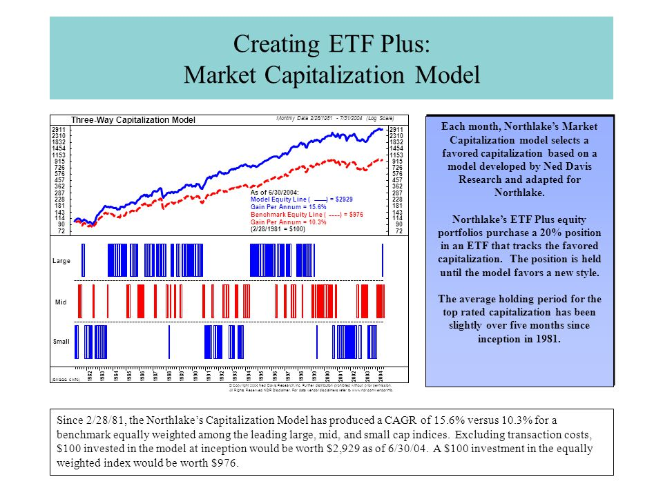 Creating ETF Plus: Market Capitalization Model Each month, Northlake's Market Capitalization model selects a favored capitalization based on a model developed by Ned Davis Research and adapted for Northlake.