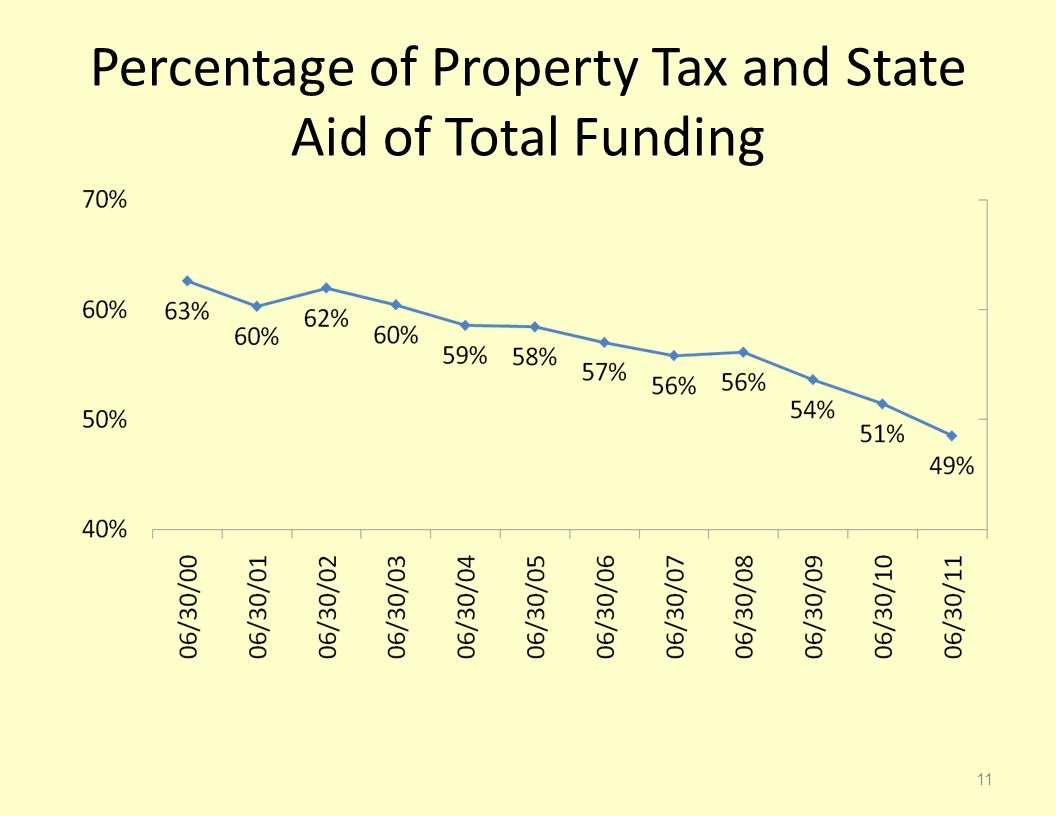 Percentage of Property Tax and State Aid of Total Funding 11