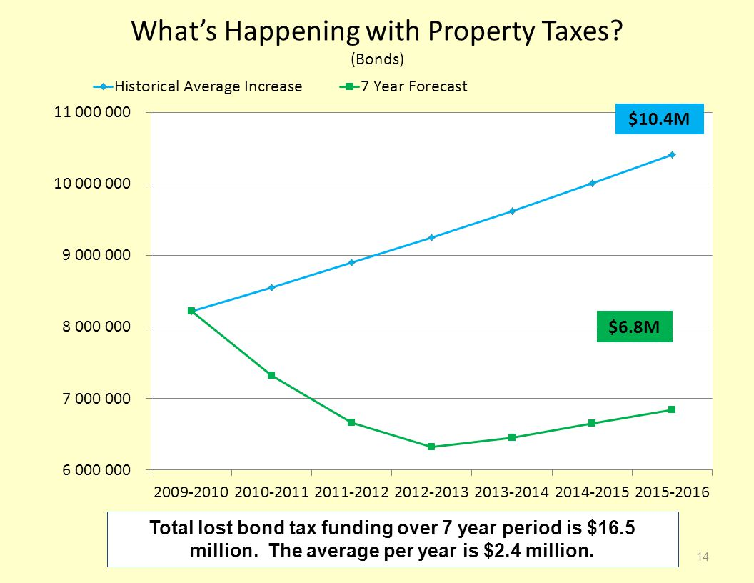 What's Happening with Property Taxes.