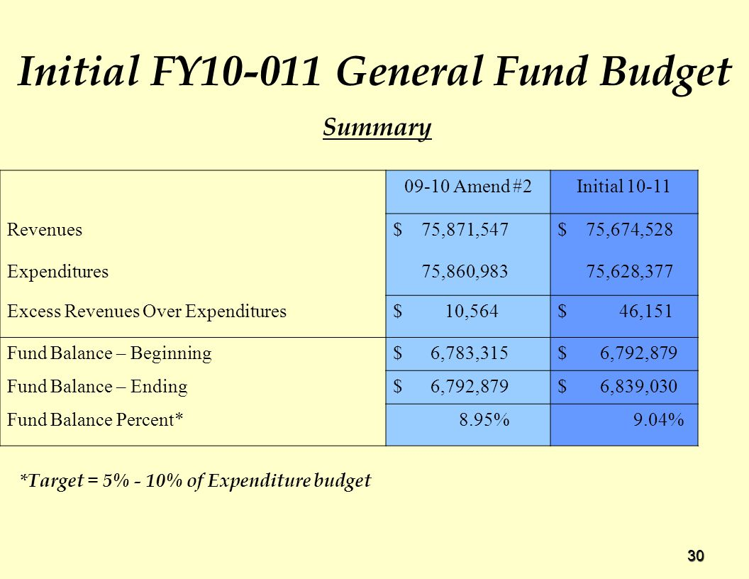 30 Initial FY General Fund Budget Amend #2Initial Revenues$ 75,871,547$ 75,674,528 Expenditures 75,860,983 75,628,377 Excess Revenues Over Expenditures$ 10,564$ 46,151 Fund Balance – Beginning$ 6,783,315$ 6,792,879 Fund Balance – Ending$ 6,792,879$ 6,839,030 Fund Balance Percent* 8.95% 9.04% Summary *Target = 5% - 10% of Expenditure budget