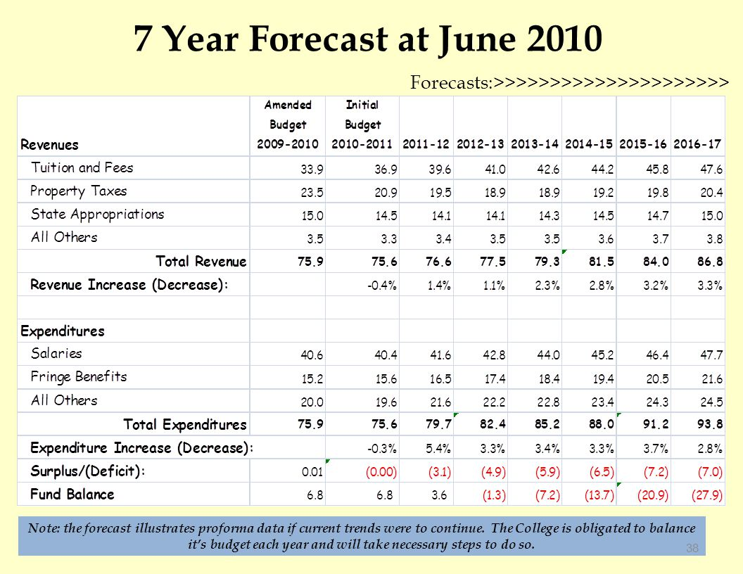 7 Year Forecast at June 2010 Forecasts:>>>>>>>>>>>>>>>>>>>>> Note: the forecast illustrates proforma data if current trends were to continue.