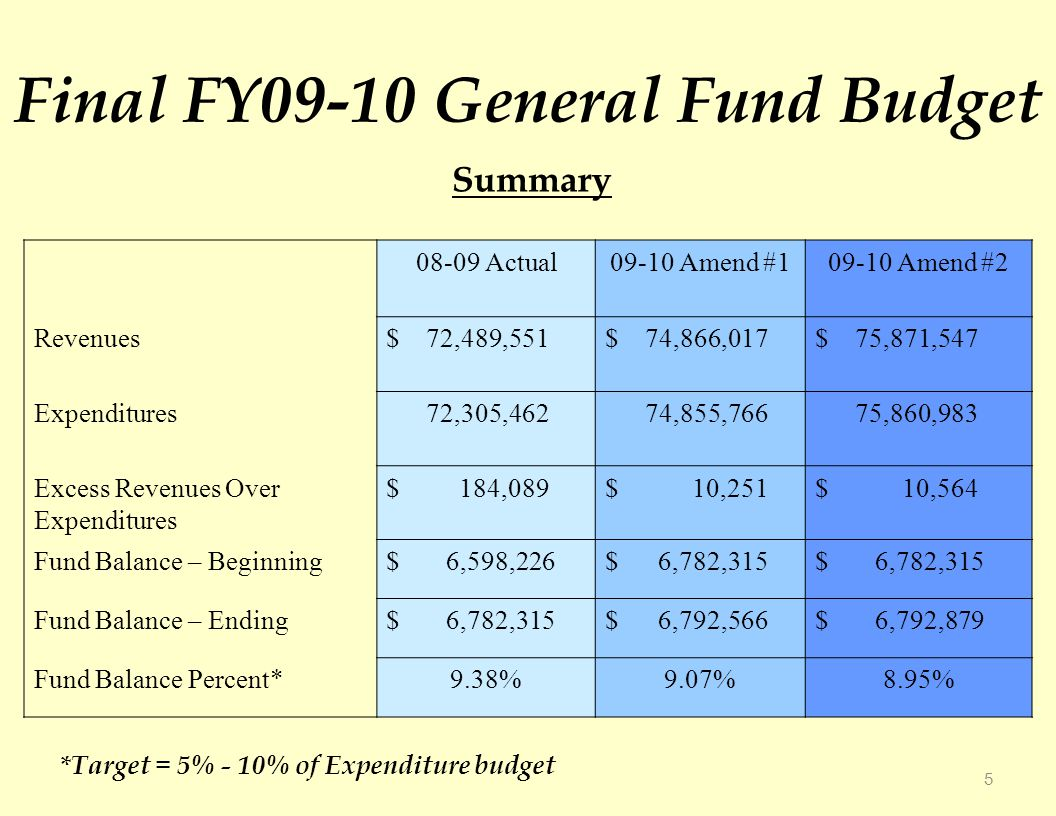 Final FY09-10 General Fund Budget Actual09-10 Amend # Amend #2 Revenues$ 72,489,551$ 74,866,017$ 75,871,547 Expenditures 72,305,462 74,855,766 75,860,983 Excess Revenues Over Expenditures $ 184,089$ 10,251$ 10,564 Fund Balance – Beginning$ 6,598,226$ 6,782,315 Fund Balance – Ending$ 6,782,315$ 6,792,566$ 6,792,879 Fund Balance Percent*9.38%9.07%8.95% 5 Summary *Target = 5% - 10% of Expenditure budget