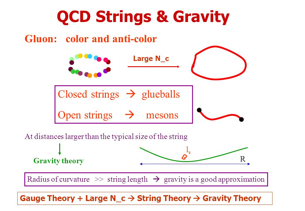 QCD Strings & Gravity Gluon: color and anti-color Closed strings  glueballs Open strings  mesons At distances larger than the typical size of the string Gravity theory Radius of curvature >> string length  gravity is a good approximation lsls R Gauge Theory + Large N_c  String Theory  Gravity Theory Large N_c