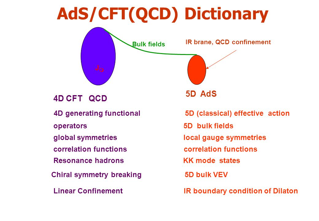 AdS/CFT(QCD) Dictionary 4D CFT QCD 5D AdS operators 5D bulk fields global symmetries local gauge symmetries correlation functions Resonance hadrons KK mode states 4D generating functional 5D (classical) effective action Chiral symmetry breaking 5D bulk VEV Linear Confinement IR boundary condition of Dilaton IR brane, QCD confinement Bulk fields JmJm