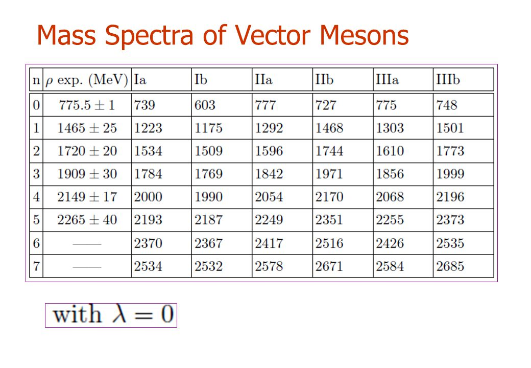 Mass Spectra of Vector Mesons