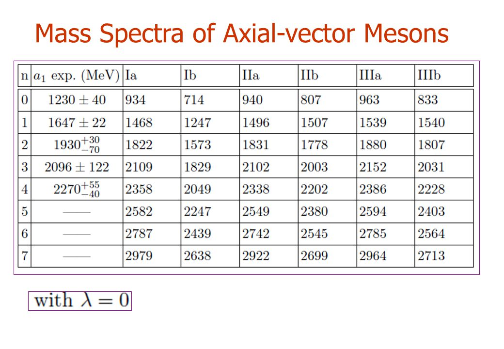 Mass Spectra of Axial-vector Mesons