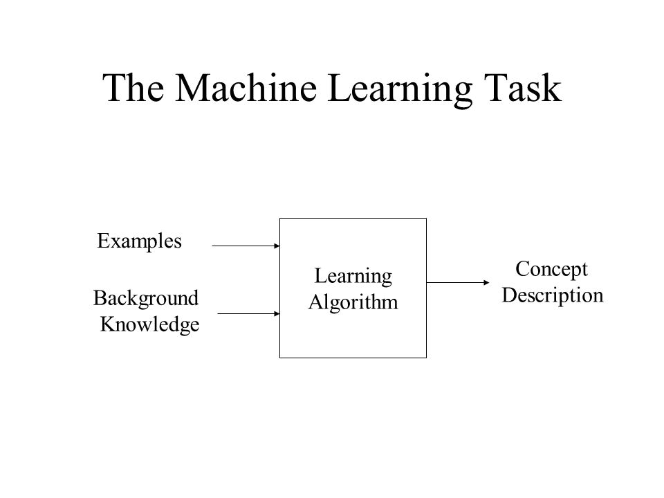 The Machine Learning Task Learning Algorithm Examples Background Knowledge Concept Description