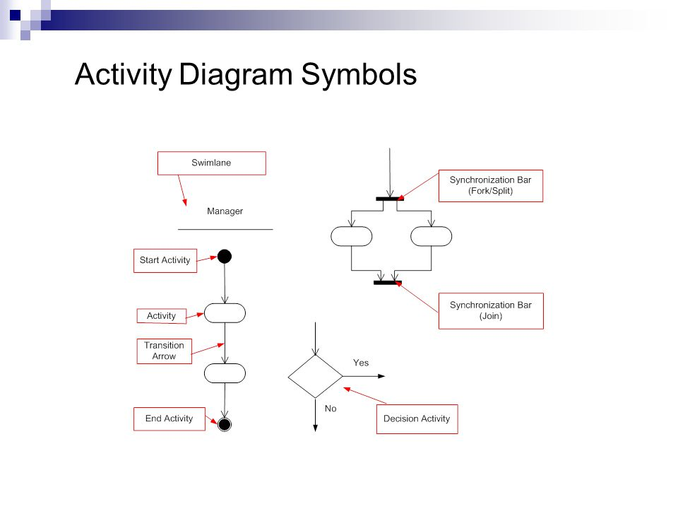 Activity diagrams adapted from systems analysis and design in a 3 activity diagram symbols ccuart Image collections