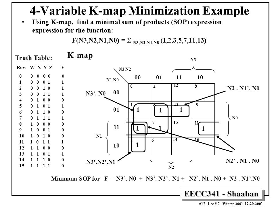 EECC341 - Shaaban #17 Lec # 7 Winter 2001 12-20-2001 4-Variable K-map Minimization Example Using K-map, find a minimal sum of products (SOP) expression expression for the function: F(N3,N2,N1,N0) =  N3,N2,N1,N0 (1,2,3,5,7,11,13) Truth Table: Row W X Y Z F 0 0 0 0 0 0 1 0 0 0 1 1 2 0 0 1 0 1 3 0 0 1 1 1 4 0 1 0 0 0 5 0 1 0 1 1 6 0 1 1 0 0 7 0 1 1 1 1 8 1 0 0 0 0 9 1 0 0 1 0 10 1 0 1 0 0 11 1 0 1 1 1 12 1 1 0 0 0 13 1 1 0 1 1 14 1 1 1 0 0 15 1 1 1 1 0 N1 N3 00 01 11 10 00 01 11 10 N2 N1 N0 N3 N2 N0 0 1 3 2 4 5 7 6 12 13 15 14 8 9 11 10 K-map 1 1 1 1 1 1 1 N3'.N2'.N1 N2.
