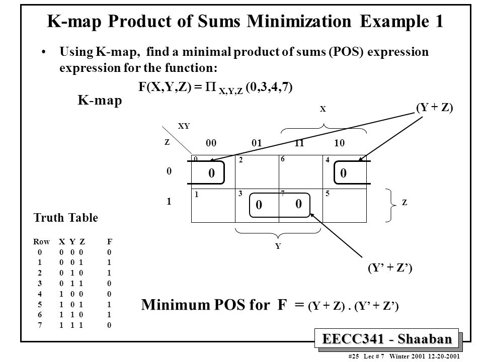 EECC341 - Shaaban #25 Lec # 7 Winter 2001 12-20-2001 K-map Product of Sums Minimization Example 1 Using K-map, find a minimal product of sums (POS) expression expression for the function: F(X,Y,Z) =  X,Y,Z (0,3,4,7) Truth Table Row X Y Z F 0 0 0 0 0 1 0 0 1 1 2 0 1 0 1 3 0 1 1 0 4 1 0 0 0 5 1 0 1 1 6 1 1 0 1 7 1 1 1 0 K-map Z X 0 1 00 01 11 10 Y Z XY 0 1 2 3 6 7 4 5 0 0 0 0 (Y + Z) (Y' + Z') Minimum POS for F = (Y + Z).