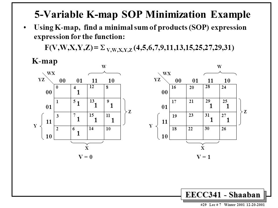 EECC341 - Shaaban #29 Lec # 7 Winter 2001 12-20-2001 5-Variable K-map SOP Minimization Example Using K-map, find a minimal sum of products (SOP) expression expression for the function: F(V,W,X,Y,Z) =  V,W,X,Y,Z (4,5,6,7,9,11,13,15,25,27,29,31) Y W 00 01 11 10 00 01 11 10 X YZ WX Z 16 17 19 18 20 21 23 22 28 29 31 30 24 25 27 26 Y W 00 01 11 10 00 01 11 10 X YZ WX Z 0 1 3 2 4 5 7 6 12 13 15 14 8 9 11 10 V = 0V = 1 1 1 1 1 1 1 1 1 11 1 1 K-map