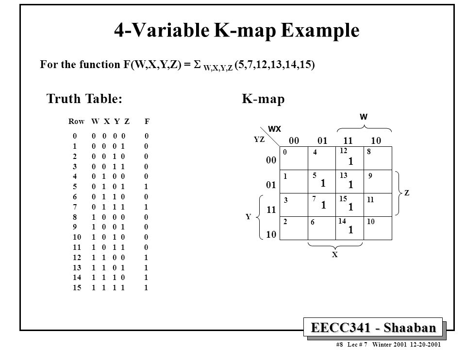 EECC341 - Shaaban #8 Lec # 7 Winter 2001 12-20-2001 4-Variable K-map Example For the function F(W,X,Y,Z) =  W,X,Y,Z (5,7,12,13,14,15) Truth Table: Row W X Y Z F 0 0 0 0 0 0 1 0 0 0 1 0 2 0 0 1 0 0 3 0 0 1 1 0 4 0 1 0 0 0 5 0 1 0 1 1 6 0 1 1 0 0 7 0 1 1 1 1 8 1 0 0 0 0 9 1 0 0 1 0 10 1 0 1 0 0 11 1 0 1 1 0 12 1 1 0 0 1 13 1 1 0 1 1 14 1 1 1 0 1 15 1 1 1 1 1 Y W 00 01 11 10 00 01 11 10 X YZ WX Z 0 1 3 2 4 5 7 6 12 13 15 14 8 9 11 10 1 1 1 1 1 1 K-map