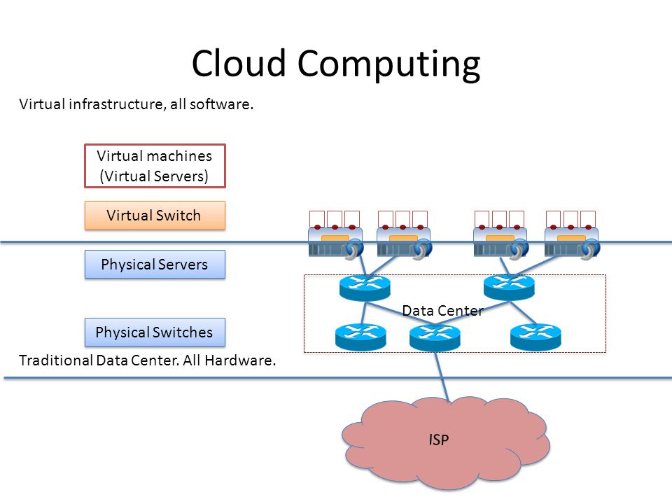 Cloud Computing ISP Cloud Data Center Physical Servers Virtual Switch Virtual machines (Virtual Servers) Physical Switches Traditional Data Center.