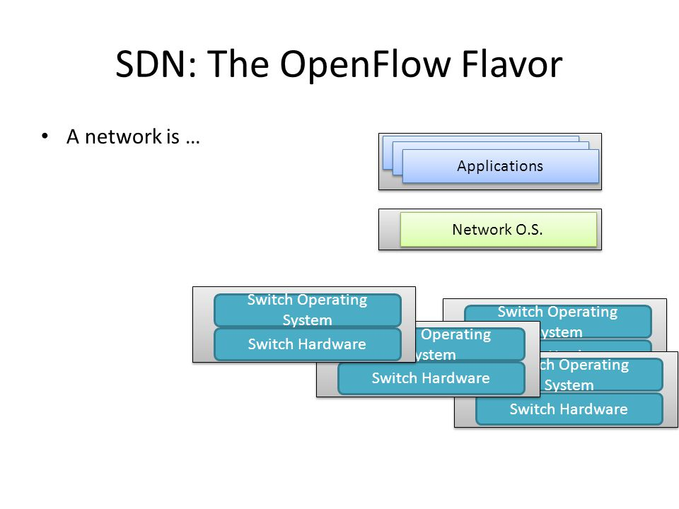 SDN: The OpenFlow Flavor A network is … Network O.S.