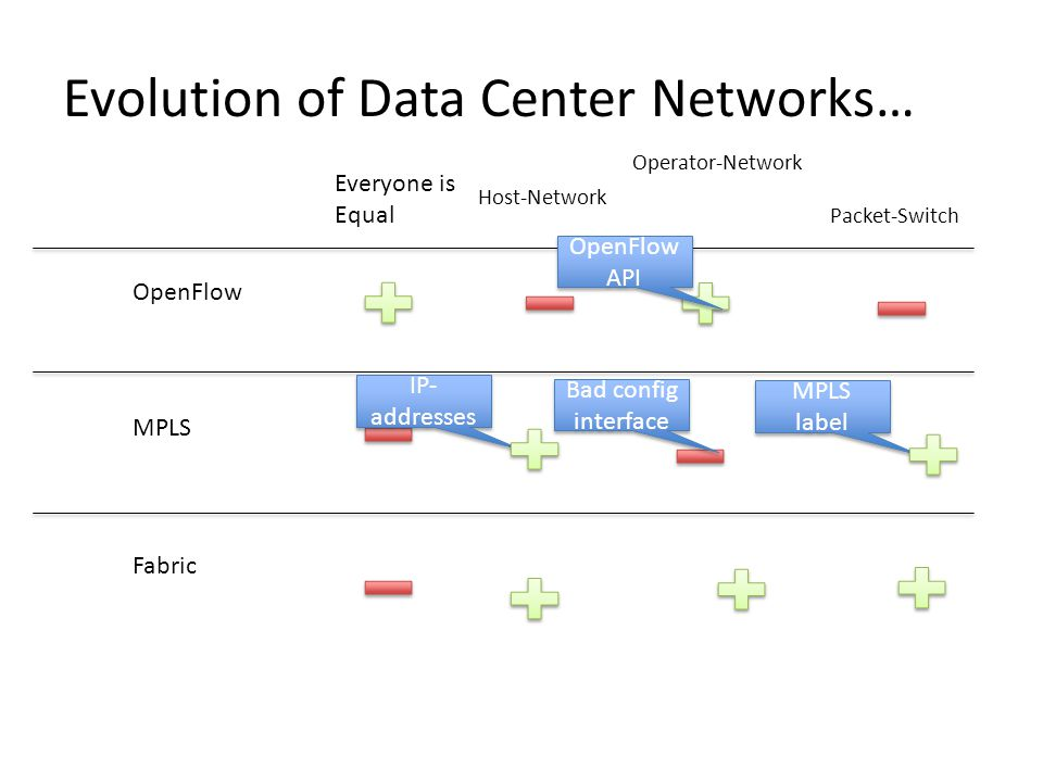 Evolution of Data Center Networks… Everyone is Equal OpenFlow MPLS Fabric Host-Network Operator-Network Packet-Switch IP- addresses MPLS label Bad config interface OpenFlow API