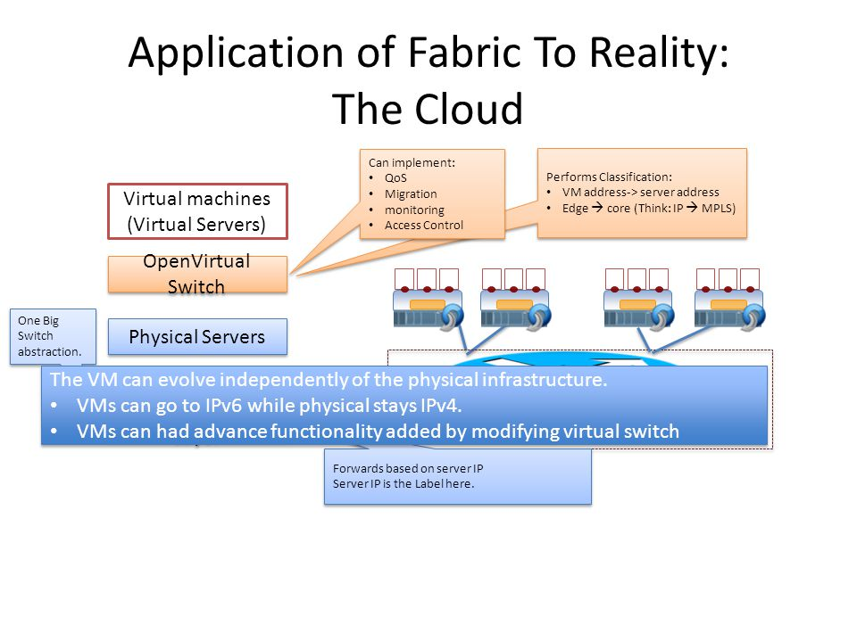 Application of Fabric To Reality: The Cloud Data Center Physical Servers OpenVirtual Switch Virtual machines (Virtual Servers) Abstract Away this Layer One Big Switch abstraction.