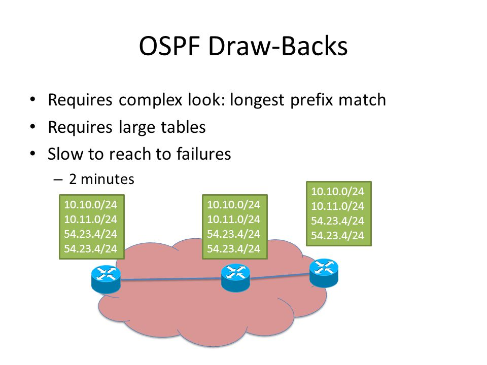 OSPF Draw-Backs Requires complex look: longest prefix match Requires large tables Slow to reach to failures – 2 minutes / / / / / / / / /24