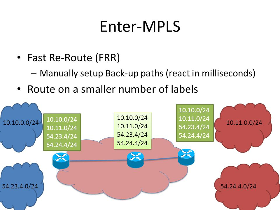 Enter-MPLS Fast Re-Route (FRR) – Manually setup Back-up paths (react in milliseconds) Route on a smaller number of labels / / / / / / / / / / / / / / / / / / / /24