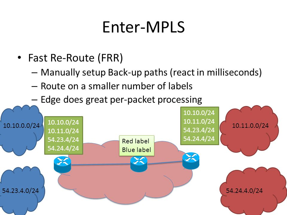 Enter-MPLS Fast Re-Route (FRR) – Manually setup Back-up paths (react in milliseconds) – Route on a smaller number of labels – Edge does great per-packet processing / / / /24 Red label Blue label Red label Blue label / / / / / / / /24