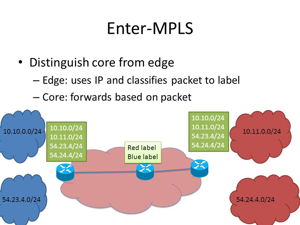 Enter-MPLS Distinguish core from edge – Edge: uses IP and classifies packet to label – Core: forwards based on packet / / / /24 Red label Blue label Red label Blue label / / / / / / / /24