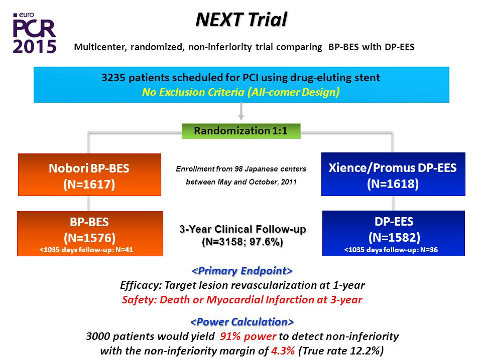 Randomization 1: patients scheduled for PCI using drug-eluting stent No Exclusion Criteria (All-comer Design) NEXT Trial Multicenter, randomized, non-inferiority trial comparing BP-BES with DP-EES 3-Year Clinical Follow-up (N=3158; 97.6%) DP-EES (N=1582) <1035 days follow-up: N=36 BP-BES (N=1576) <1035 days follow-up: N=41 Enrollment from 98 Japanese centers between May and October, 2011 Nobori BP-BES (N=1617) Xience/Promus DP-EES (N=1618) Efficacy: Target lesion revascularization at 1-year Safety: Death or Myocardial Infarction at 3-year 3000 patients would yield 91% power to detect non-inferiority with the non-inferiority margin of 4.3% (True rate 12.2%)