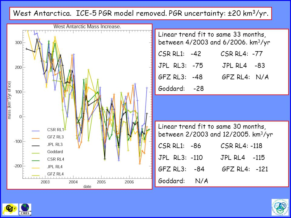 Linear trend fit to same 33 months, between 4/2003 and 6/2006.